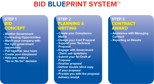 My proposal manager company bid blueprint system malvernweather Gallery